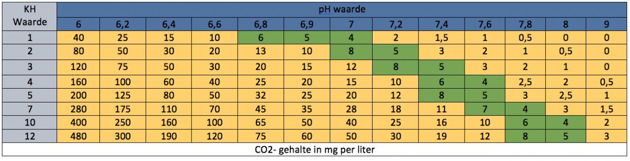 Tabel PH, KH en GH waardes Vijverwater